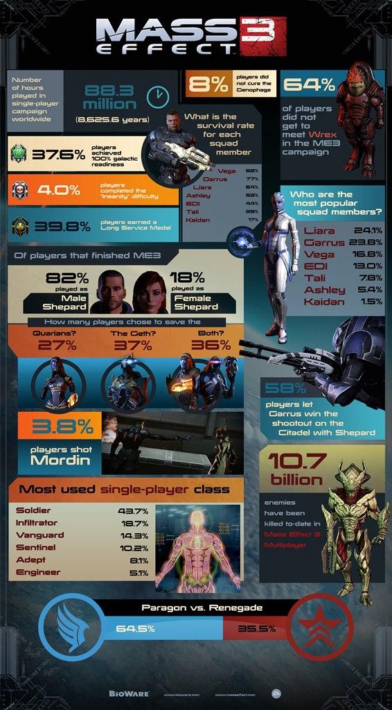 Mass effect 3 info-graphic