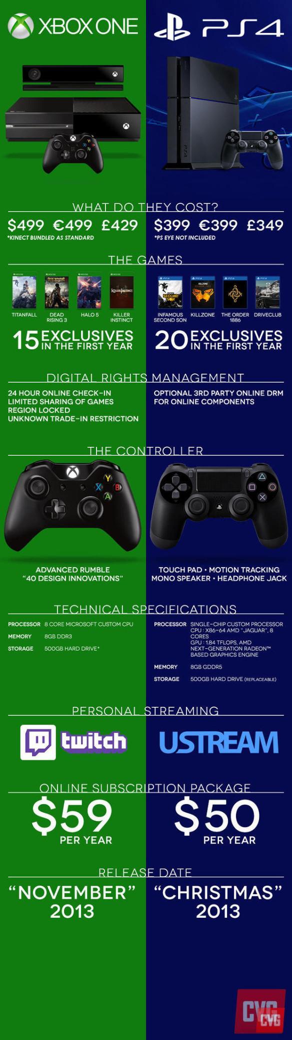 XB1 v PS4